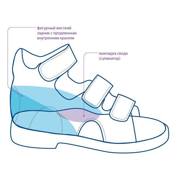 5940748fa Профилактическая и лечебная ортопедическая обувь для детей: достоинства и  преимущества