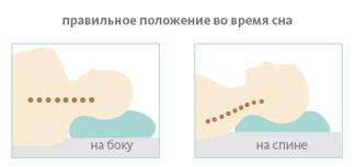 Какая высота должна быть у подушки
