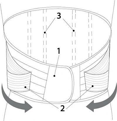 схема пояснично-крестцового корсета